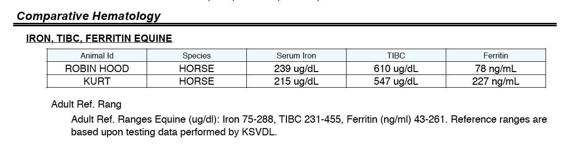 Hematology test on horses' iron level